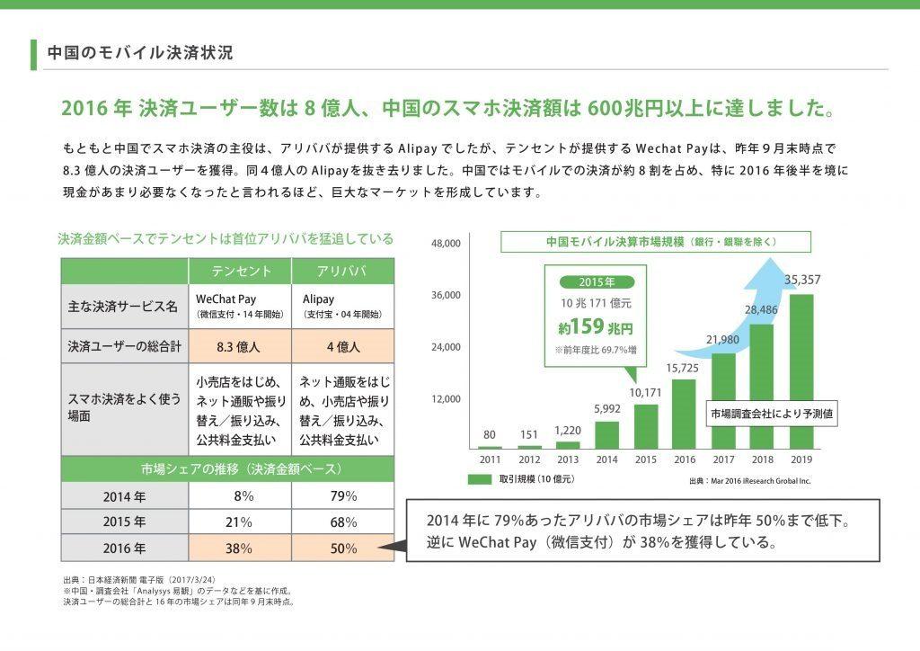 中国のモバイル決済状況